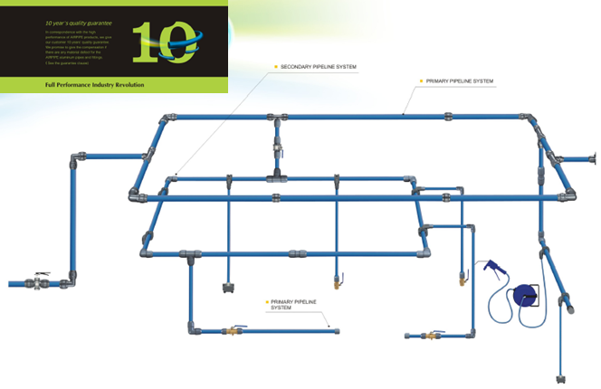 Airpipe-system